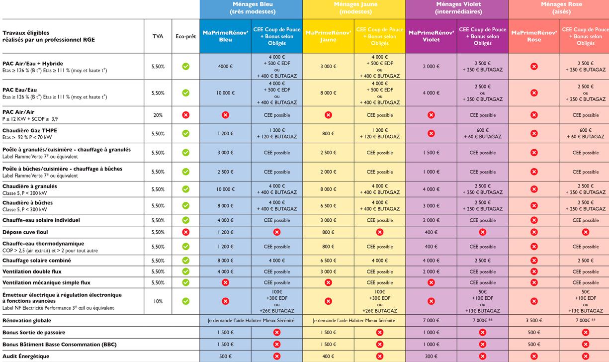 tableau des aides à la transition énergétique